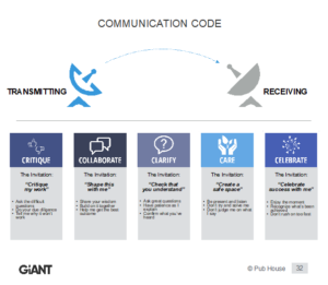 chart detailing the communication code